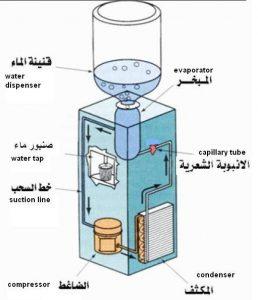 1df0cea9ddcdb44 258x300 - مبردات المياه