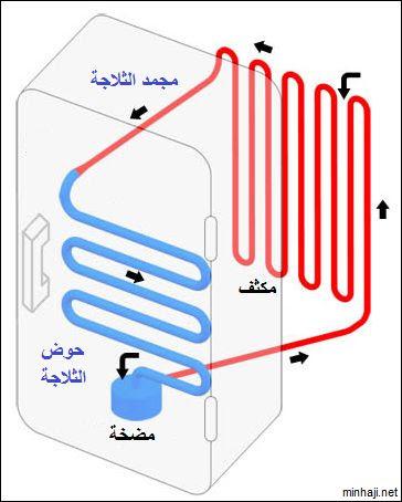 Refregerator - الغرض من الثلاجة